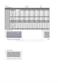 主要产品成本分析表