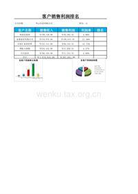文件156 品牌销售利润排行榜