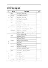 (二)财务管理状况调查表