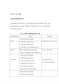 内部审计岗位设置 (2)