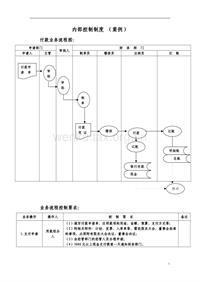 内部会计控制制度(纳税标准)